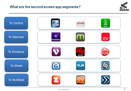 second screen app segmentation and leaders